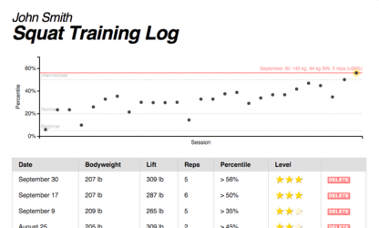Example Training Log Profile